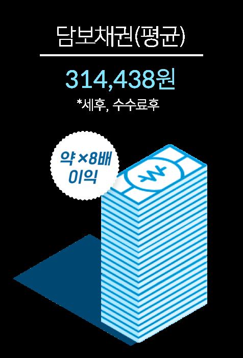 335,438원(*세후,수수료후)