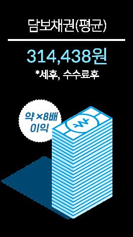 335,562원(*세후,수수료후)